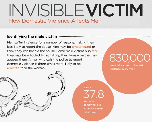 Male victims domestic violence