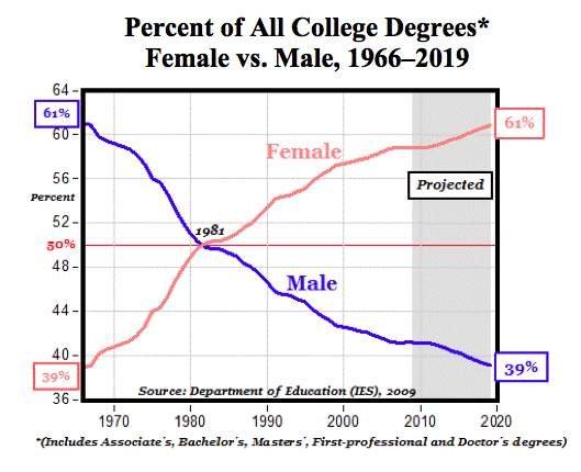 Boys underperformance in education